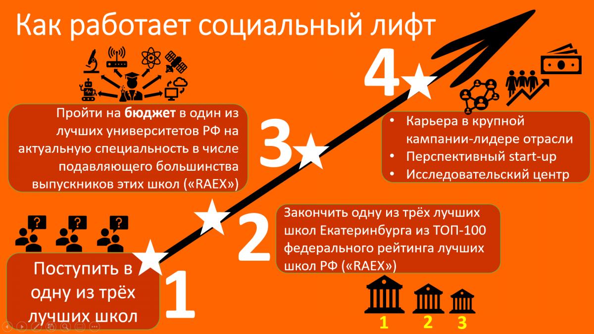 Тысячи разных успешных судеб и карьер начинались с одинакового решения — поступать в одну из трех лучших школ Екатеринбурга