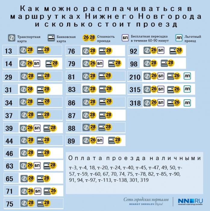 Семь нижегородских маршруток перешли на оплату картами