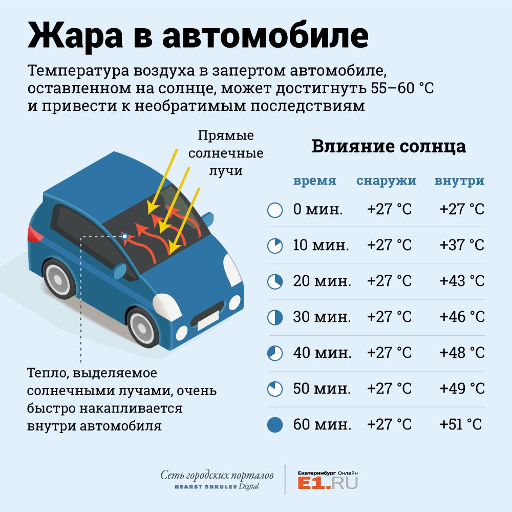 Как пережить уральские жару и смог: инструкция E1.RU