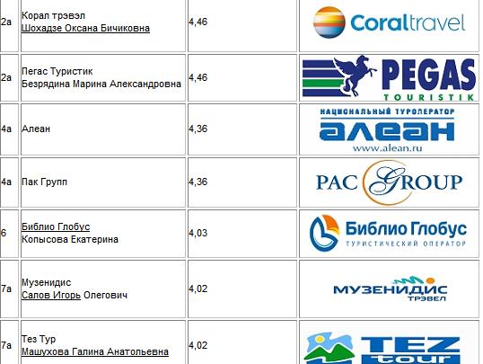 Определены лучшие туроператоры Новосибирска