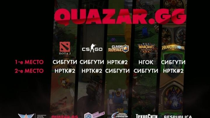 В Новосибирске проходит киберспортивный турнир. В отборочном этапе группы Б победила команда СибГУТИ