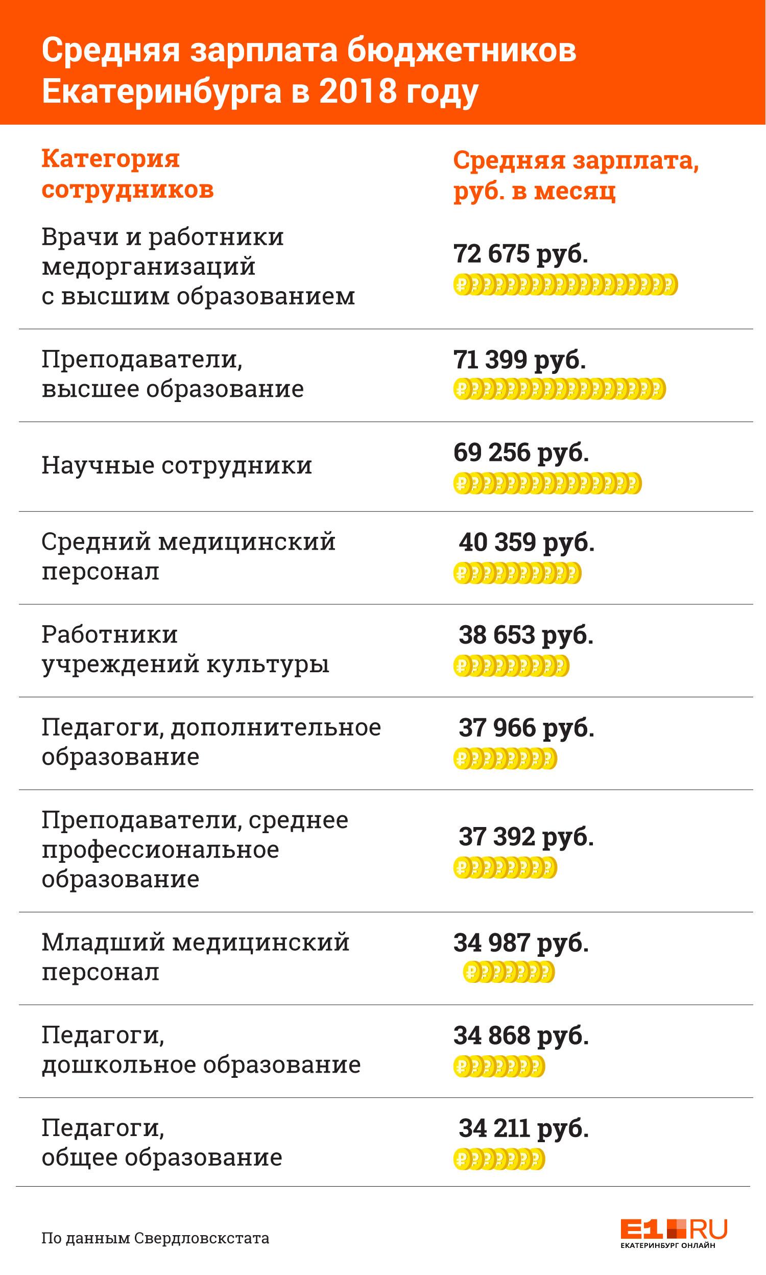 «70 тысяч получают только профессора»: уральские педагоги и врачи рассказывают о своих зарплатах