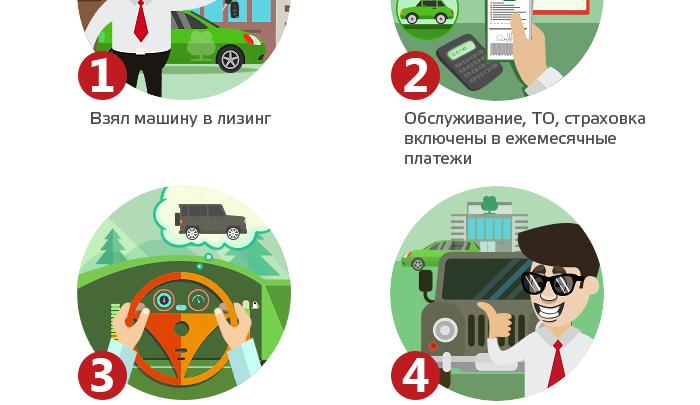 Покупка автомобиля: кредит или лизинг?