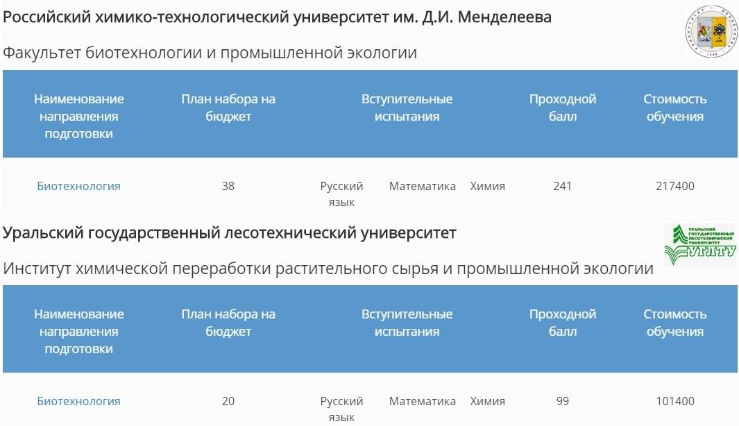Подготовка бакалавров по направлению 19.03.01 «Биотехнология» (по данным сайта postupi.info)