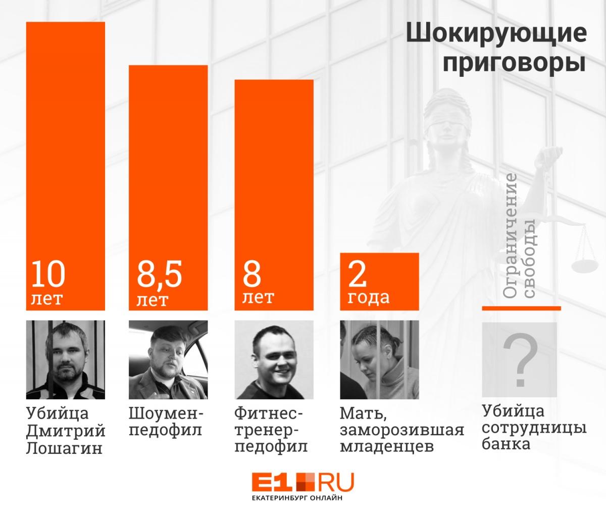 За одно убийство — на свободу, за два — штраф: 5 приговоров на Урале, которые нас шокировали