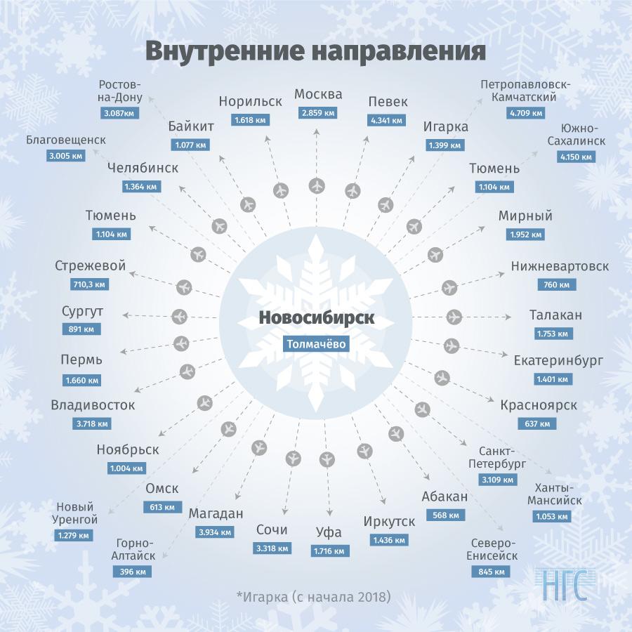 Справочная служба аэропорта Алматы