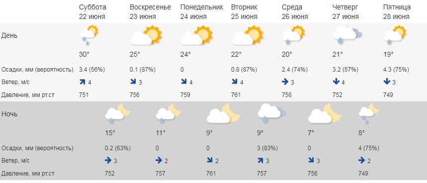 В ближайшие дни дождей не предвидится