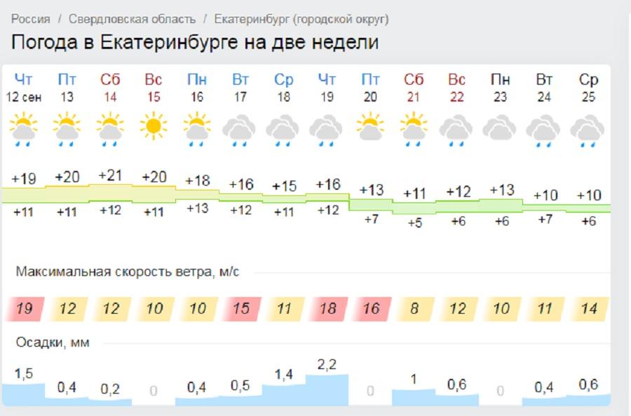 Последние выходные бабьего лета: смотрим, когда в Екатеринбурге закончится тепло и пойдут дожди