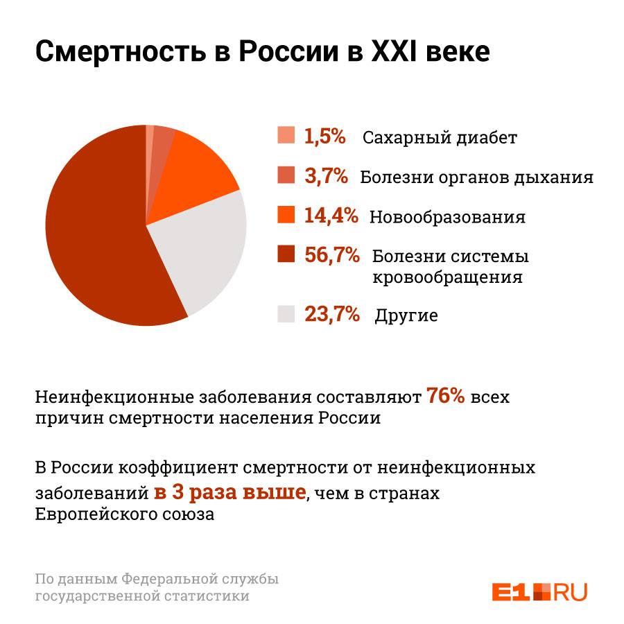 По статистике, от болезней системы кровообращения в России умирают в 56,7% случаев