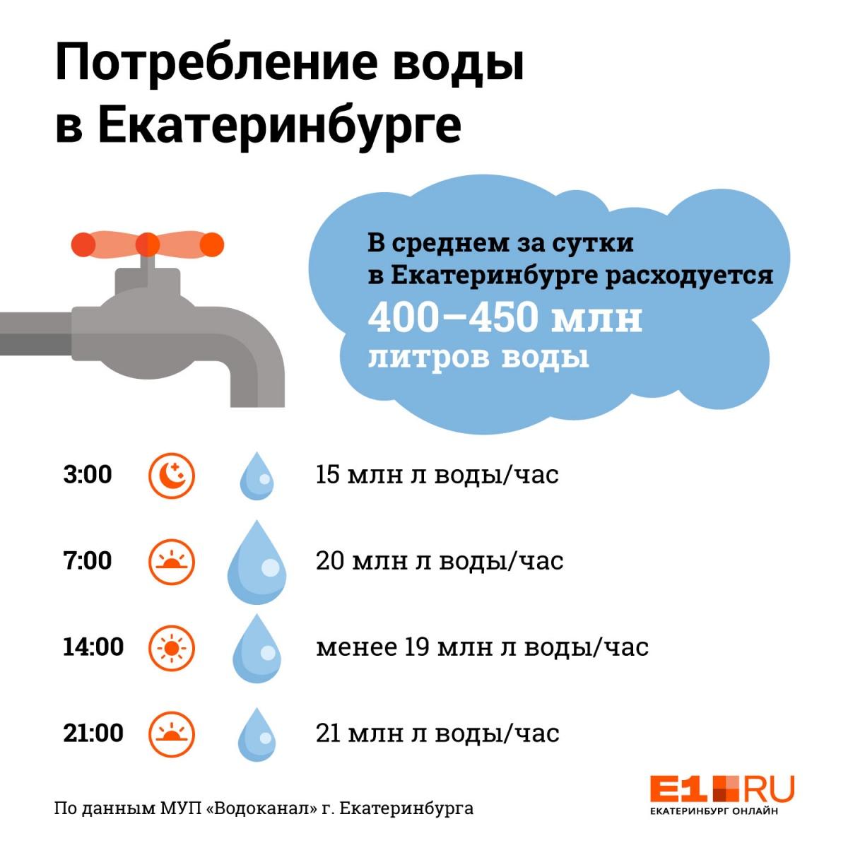 Они за нами следят: в Водоканале рассказали,в какие дни екатеринбуржцы чаще моются и ходят в туалет