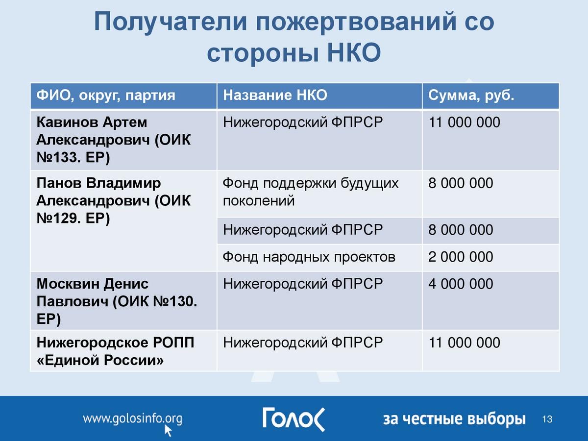 Почем кресло в Госдуме. Теневую стоимость выборов обнародовали в Нижнем Новгороде