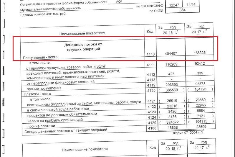 Отчет о движении денежных средств АО «И-сеть» за 2018 год, где видна сумма всех поступивших средств — это 404 407 000 рублей