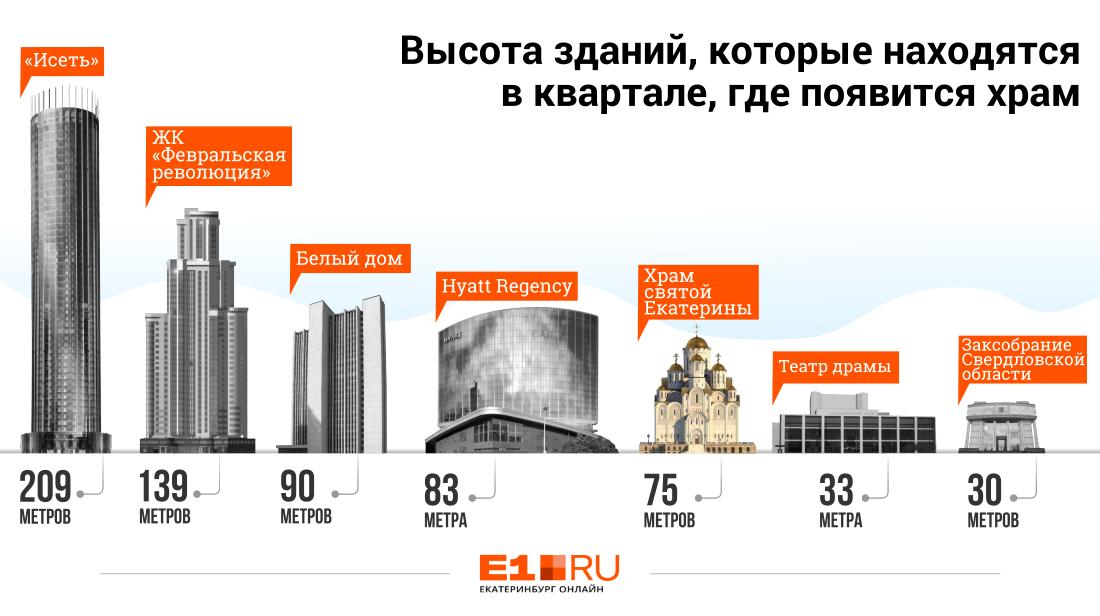 Что выше? Смотрим, как храм-на-драме впишется в квартал на набережной Екатеринбурга
