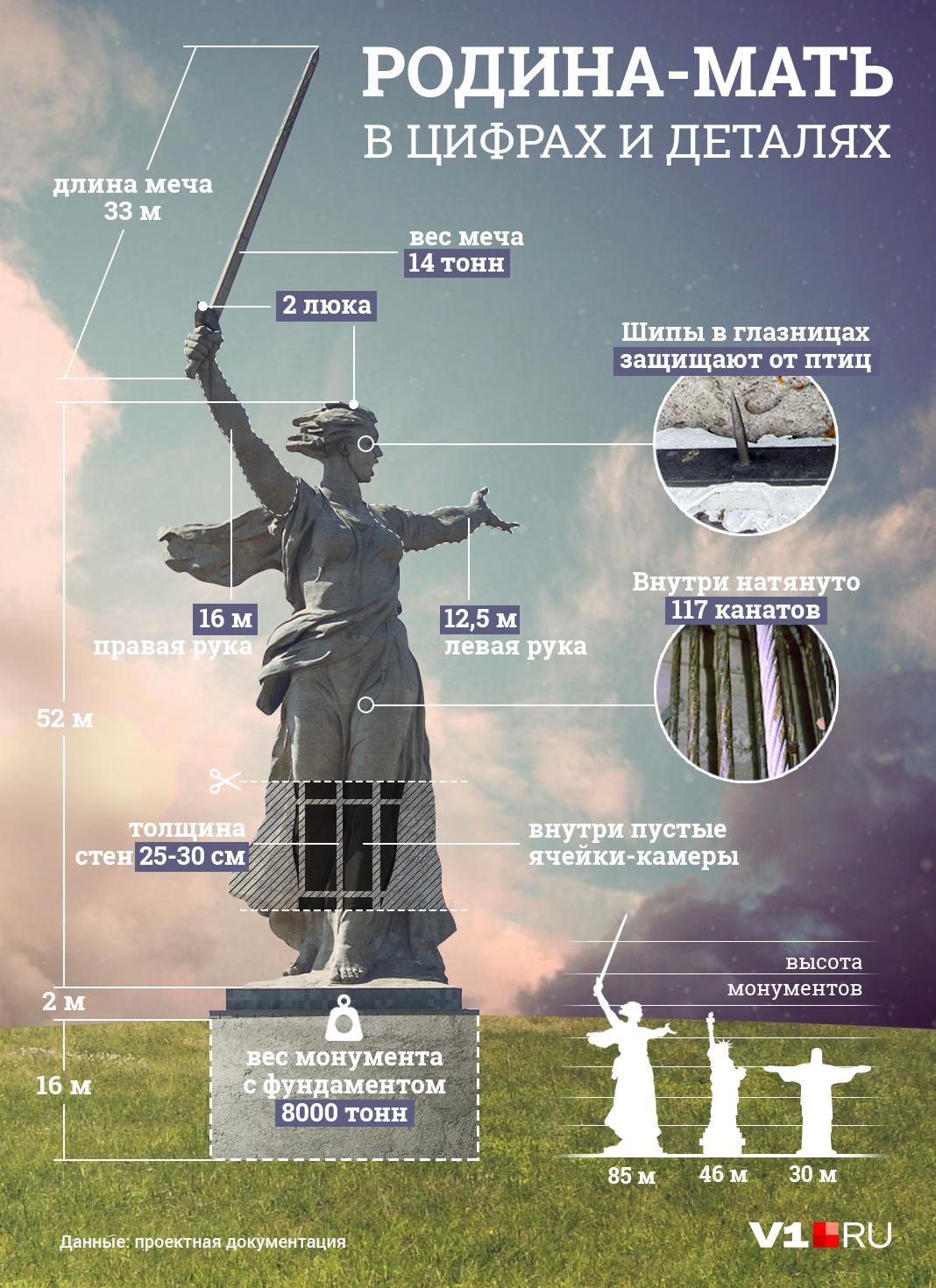 Цифры, которые убедят вас в величии монумента