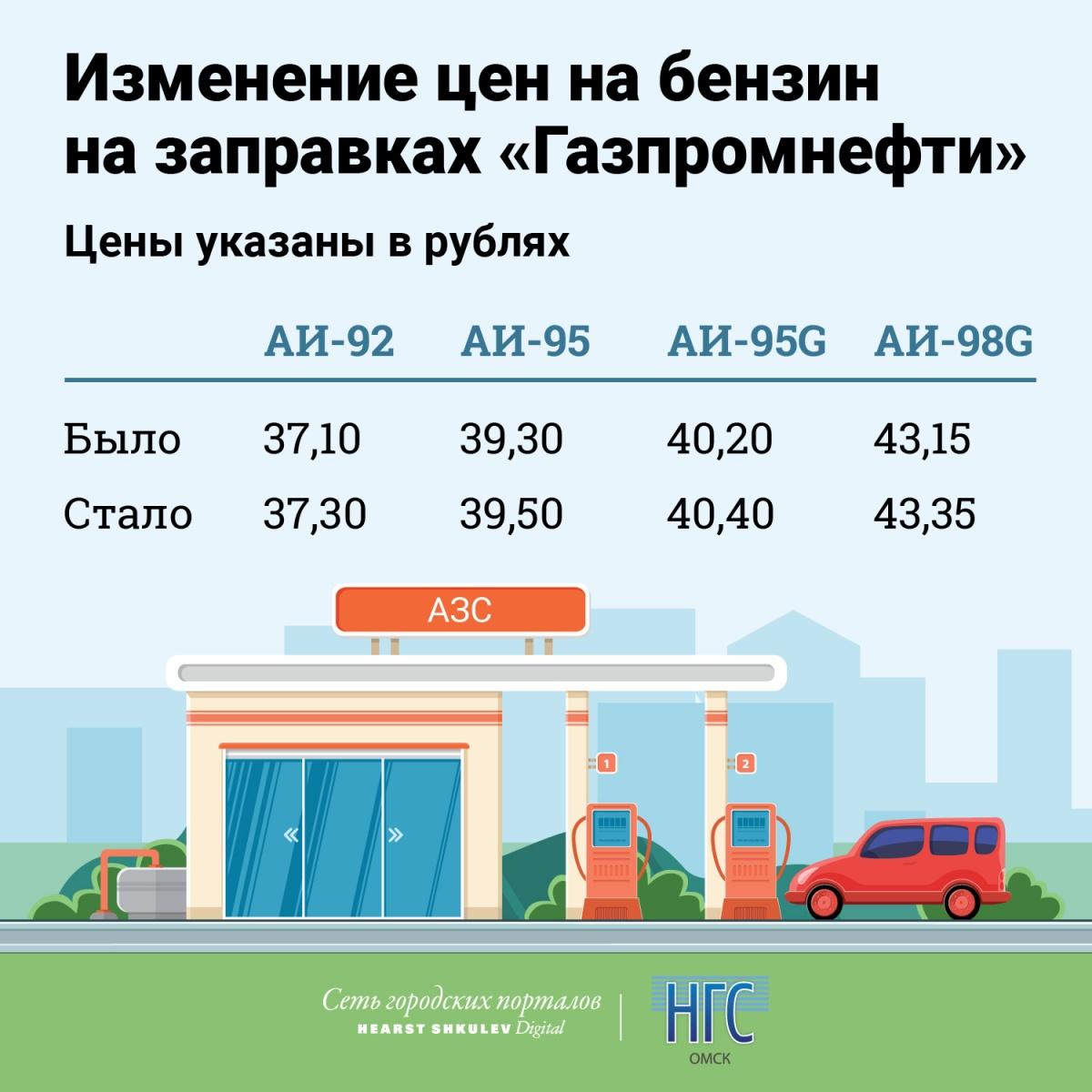 Росстат: Недельный рост цен набензин ускорился до0,4%