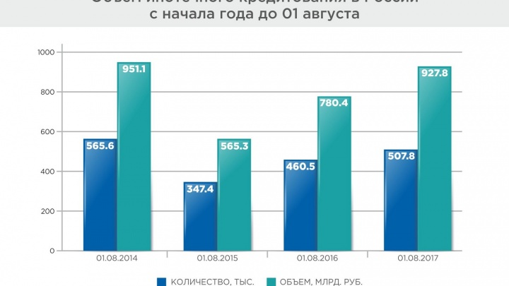 В Новосибирске сложились оптимальные условия для покупки квартиры в ипотеку