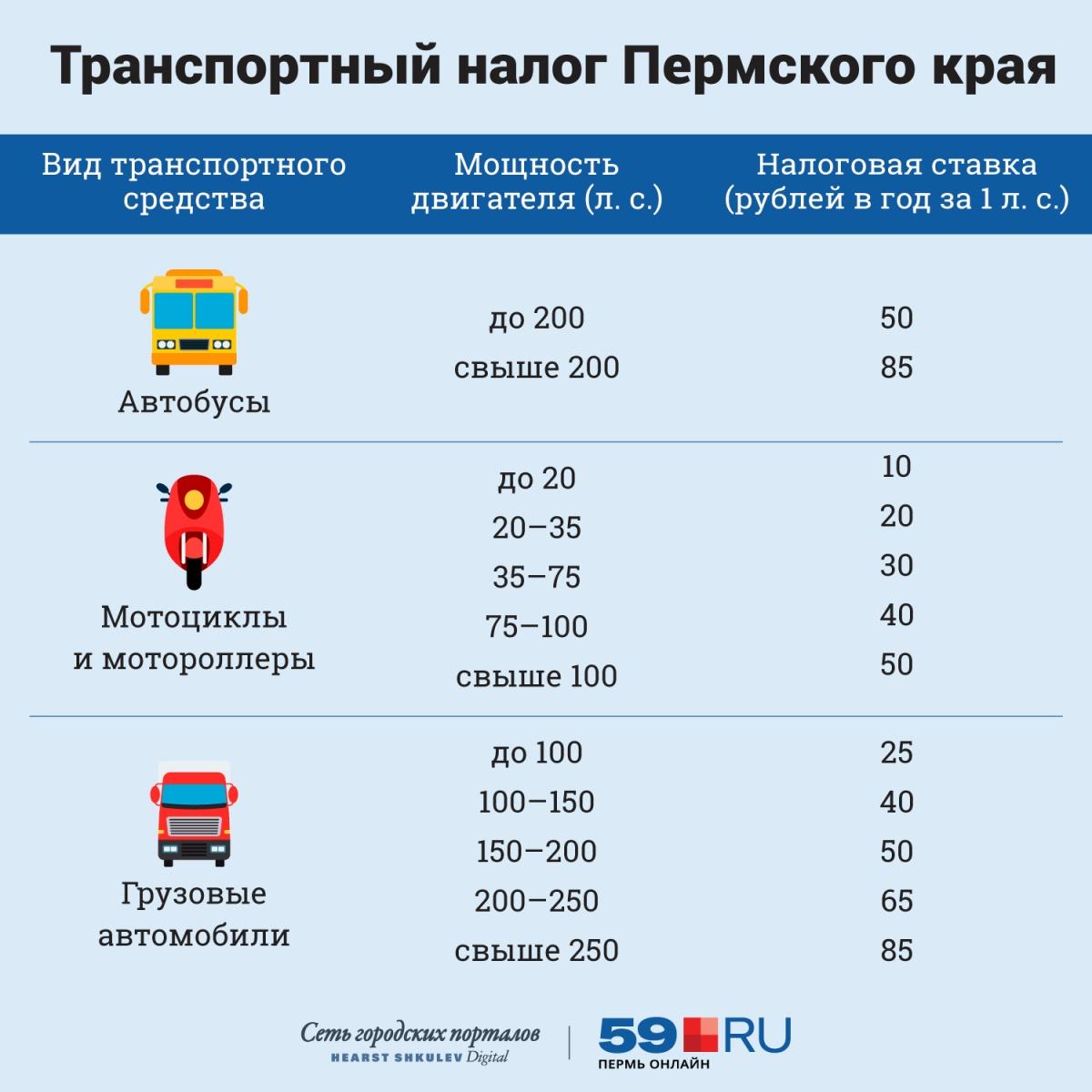 Ставки действующего транспортного налога как без вложения можно заработать в интернете без вложений