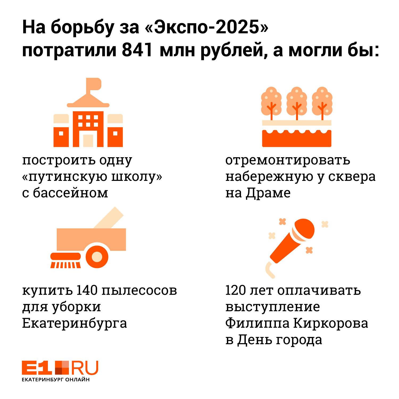 Могли бы отремонтировать набережную у сквера: на продвижение «Экспо-2025» потратили 841 миллион