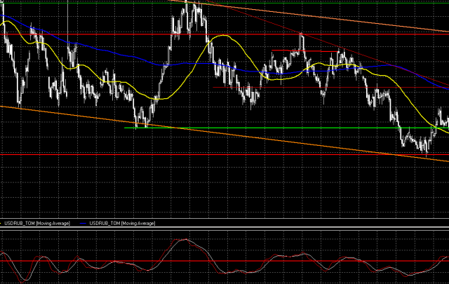 Валютный рынок: нефть и налоги способствуют укреплению рубля