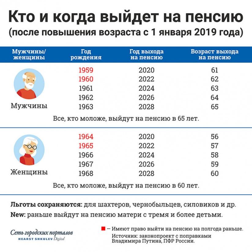 Льготы для предпенсионного возраста в самаре кто получил пенсию за апрель 2021