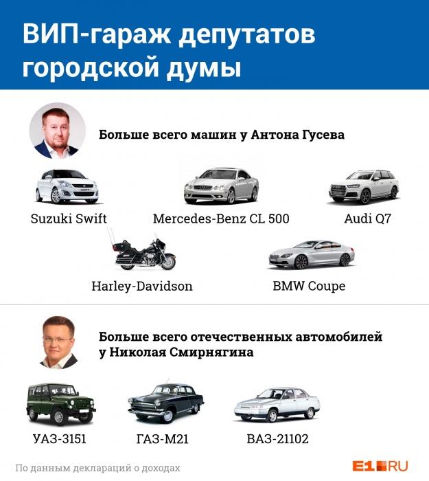 ВИП-гараж: изучаем, на каких автомобилях ездят депутаты гордумы Екатеринбурга