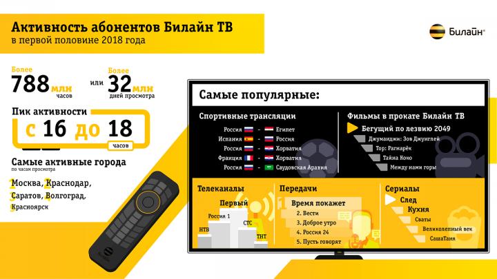 Волгоград вошел в пятерку городов, где больше всего смотрят ТВ
