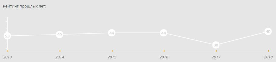 Худший результат в рейтинге журнала Михалкова показала в 2017 году