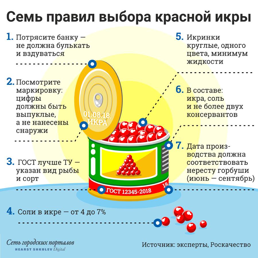 «Трясите, разглядывайте, читайте»: вместе с шеф-поваром выбираем красную икру на Новый год