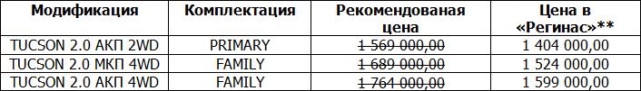 В Екатеринбурге стартовала распродажа Hyundai: Solaris от 586 000 рублей, Creta от 776 000 рублей