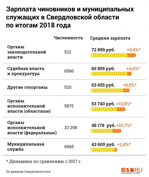 Свердловские слуги народа заработали в минувшем году на треть больше, чем народ: сравниваем зарплаты