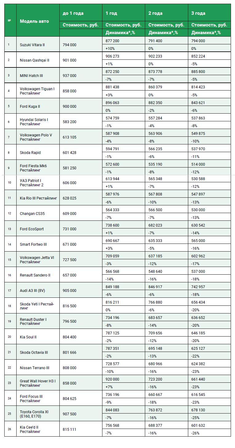 Скорость падения цен на автомобили стоимостью от 500 тысяч до 1 миллиона рублей