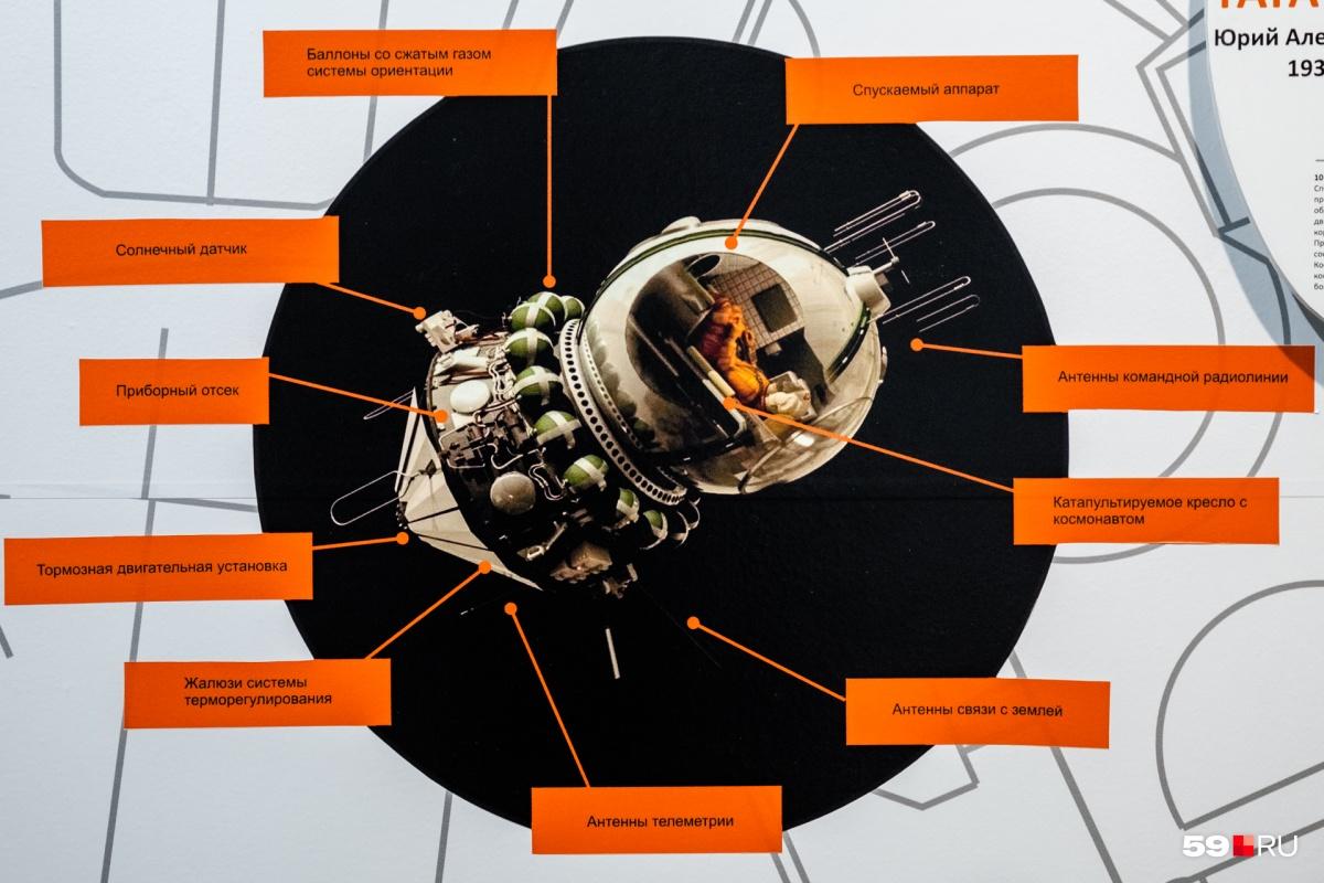 Диаметр шара (на схеме он обозначен как спускаемый аппарат) был около двух метров