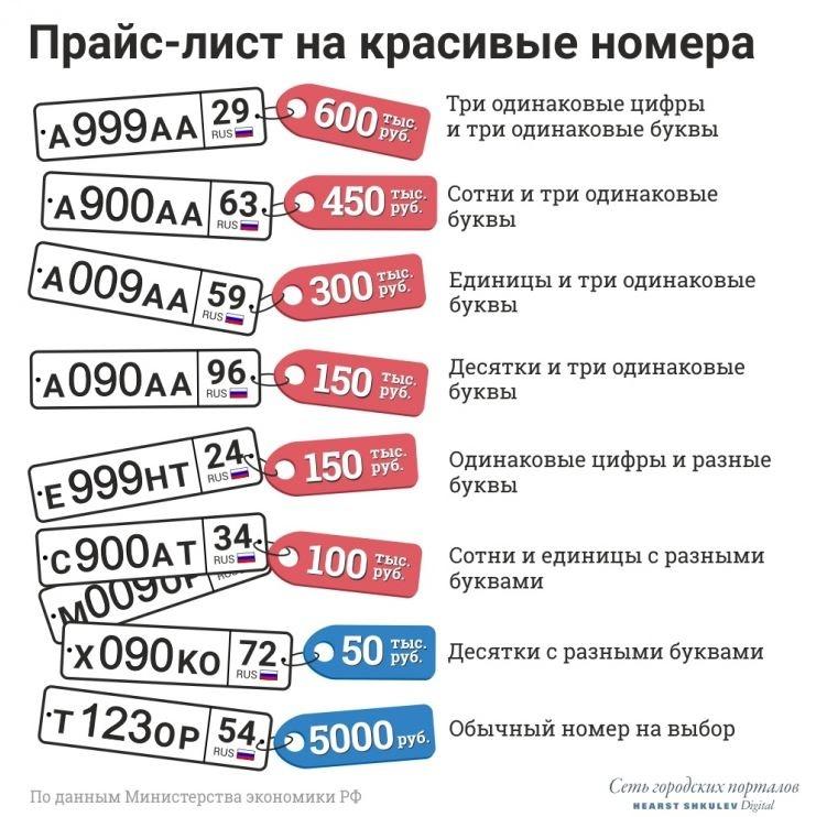 Базовые цены на красивые номера