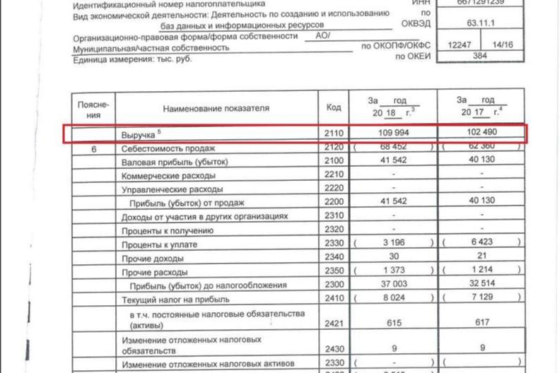 Отчет о финансовых результатах «И-сети» за 2018 год. На нем видно выручку организации&nbsp;— 109 994 000 рублей. Это те самые деньги, которые остаются на счетах «И-сети»&nbsp;после перевода ваших денег в Гортранс<br>