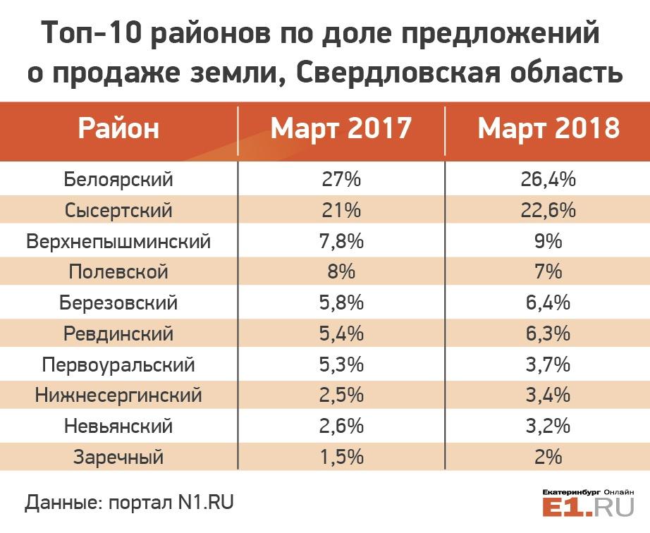 В Екатеринбурге остаётся всё меньше земли: изучаем участки в открытой продаже