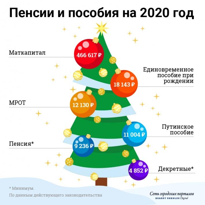 В наступающем году многие выплаты вырастут. Но несильно