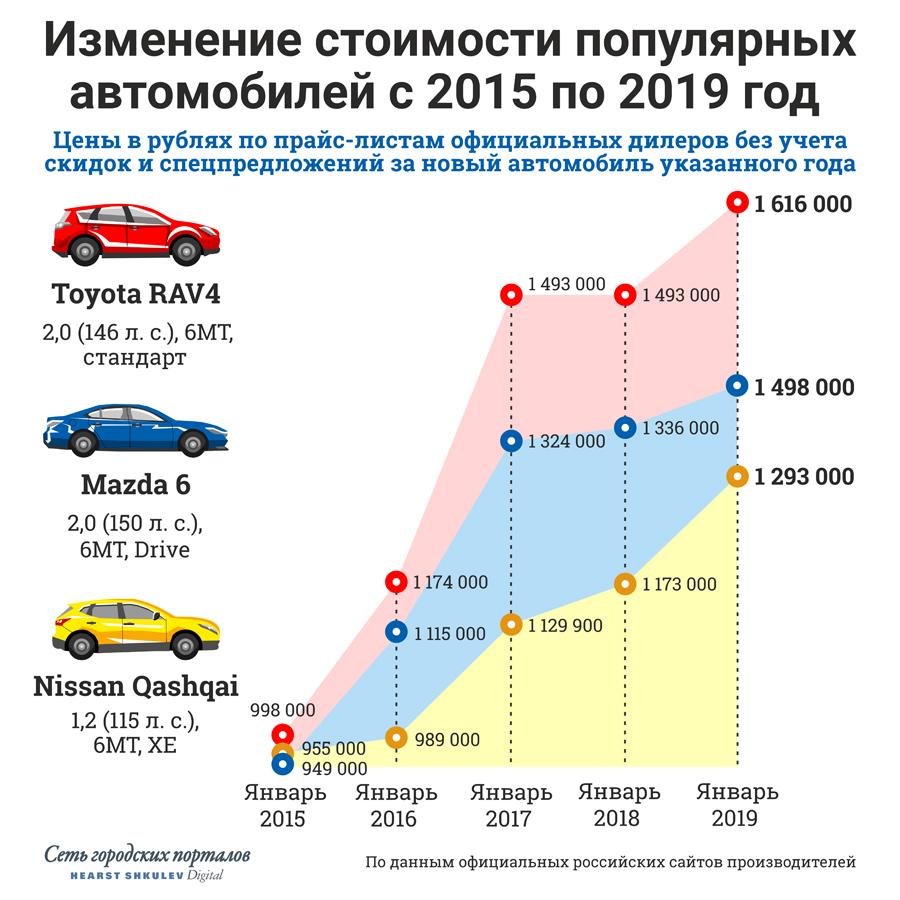 Показательно, насколько по-разному менялись цены на модели, которые стоили почти одинаково в 2015 году. Больше всех прибавила Toyota RAV4 — на графике не отражено кратковременное падение её цены летом 2017 года. Рестайлинговая Mazda 6 получила климат-контроль и светодиодные фары в базе, но эти опции «дешевле» общего роста цены