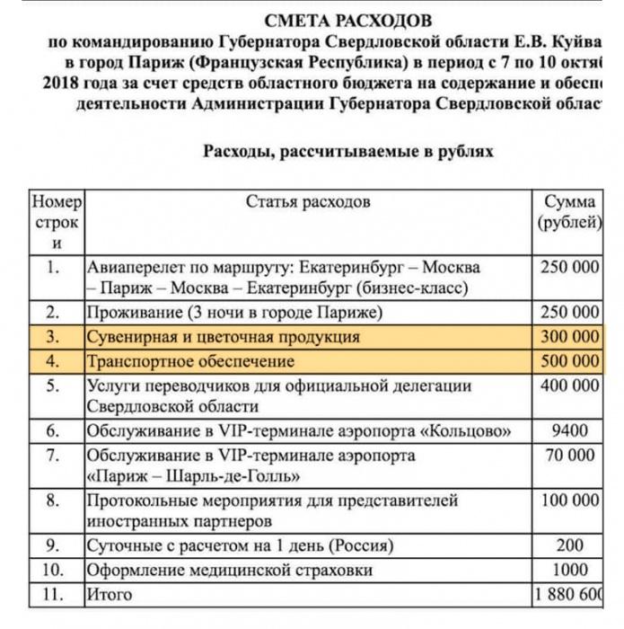 Смета на поездку губернатора Куйвашева