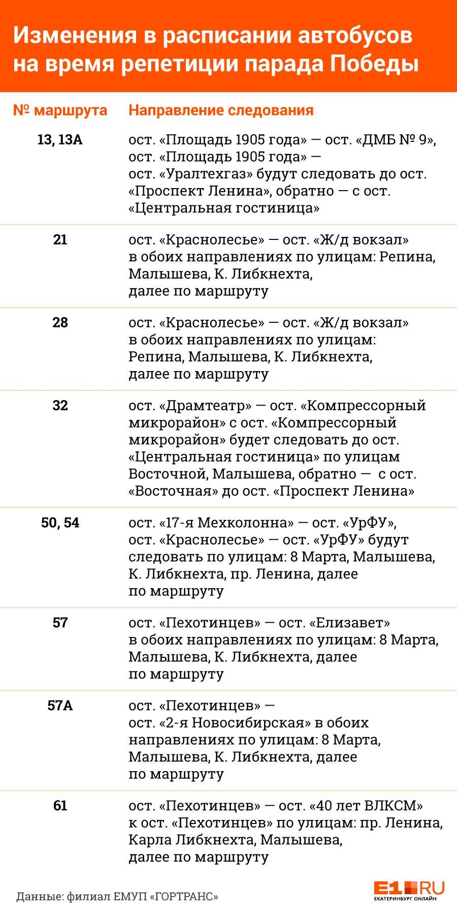 Трамваи и автобусы Екатеринбурга изменят маршруты из-за репетиции парада: публикуем схемы
