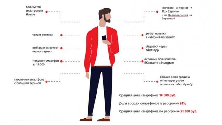 МТС «нарисовала» типичного жителя Ярославля