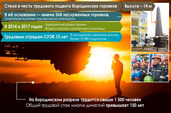 Бородинскому разрезу 70 лет. Вся история — в одной картинке<br>