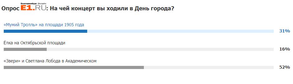 Результаты опроса на сайте E1.RU. В нём поучаствовали больше 8500 человек