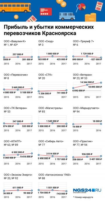 Чистая прибыль красноярских коммерческих перевозчиков, зарегистрированных как ООО, по данным «Контур.Фокус». Данных перевозчиков в статусе ИП в программе нет
