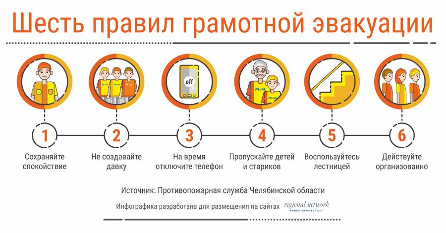 Ликбез от ФСБ: что делать и куда бежать при эвакуации (инфографика)