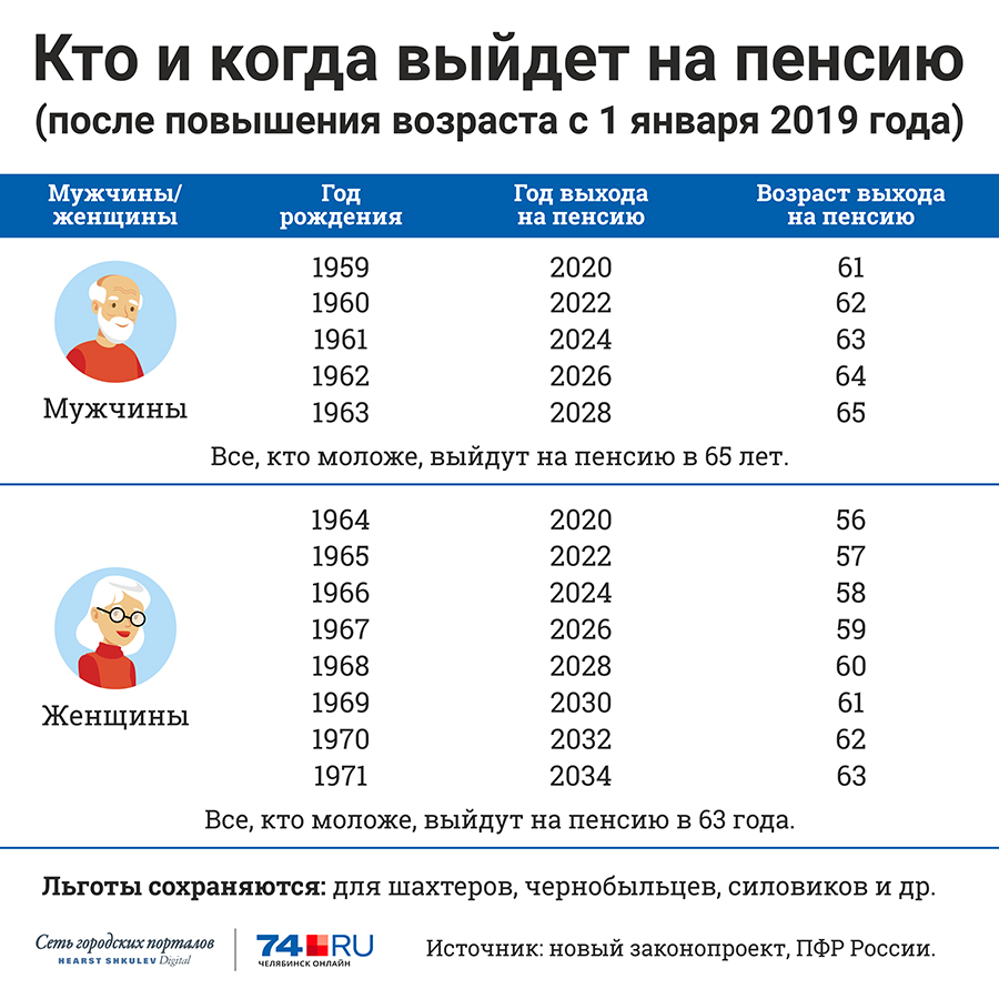 Первый вариант законопроекта отодвигал пенсионный возраст для женщин - на восемь лет, для мужчин - на пять лет