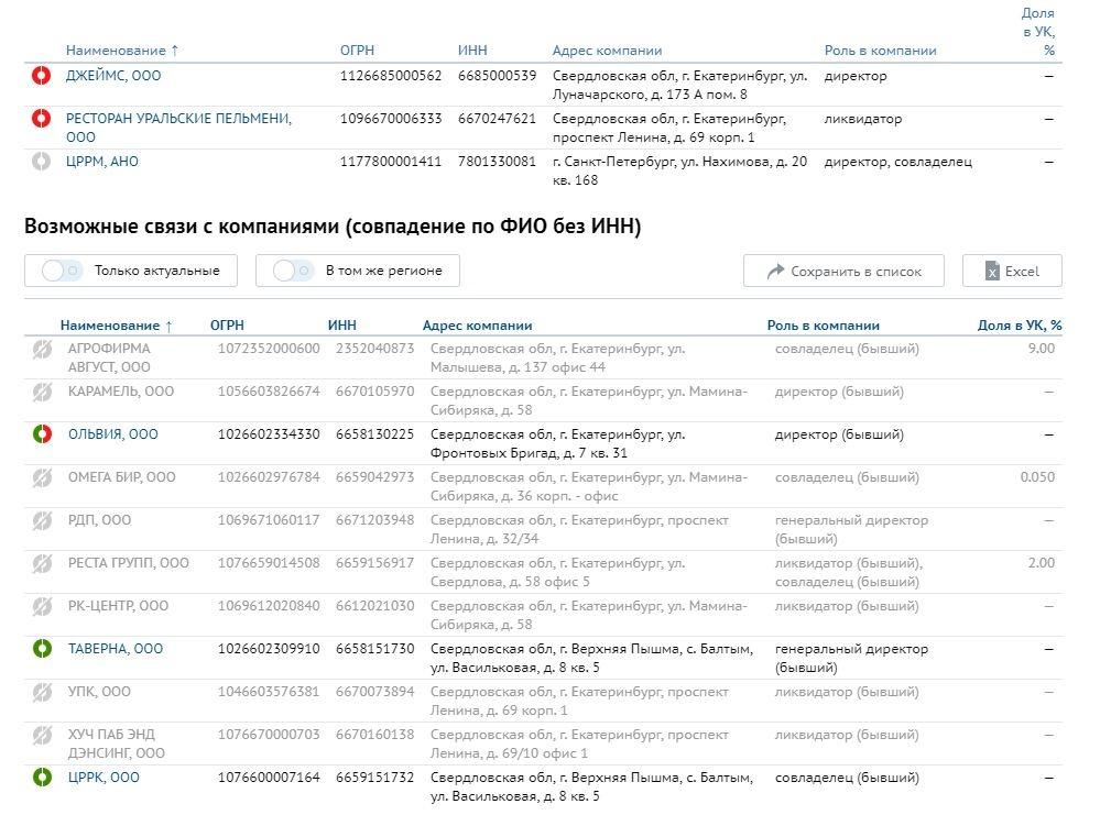 Влиятельный ресторатор Екатеринбурга признан банкротом. Кредиторы просят 400 млн