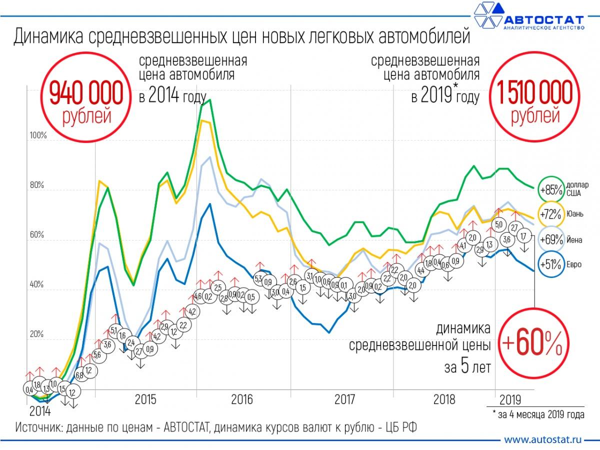 Куда так мчимся? Дорожают даже «Лады», но россияне тратят на автомобили рекордные суммы