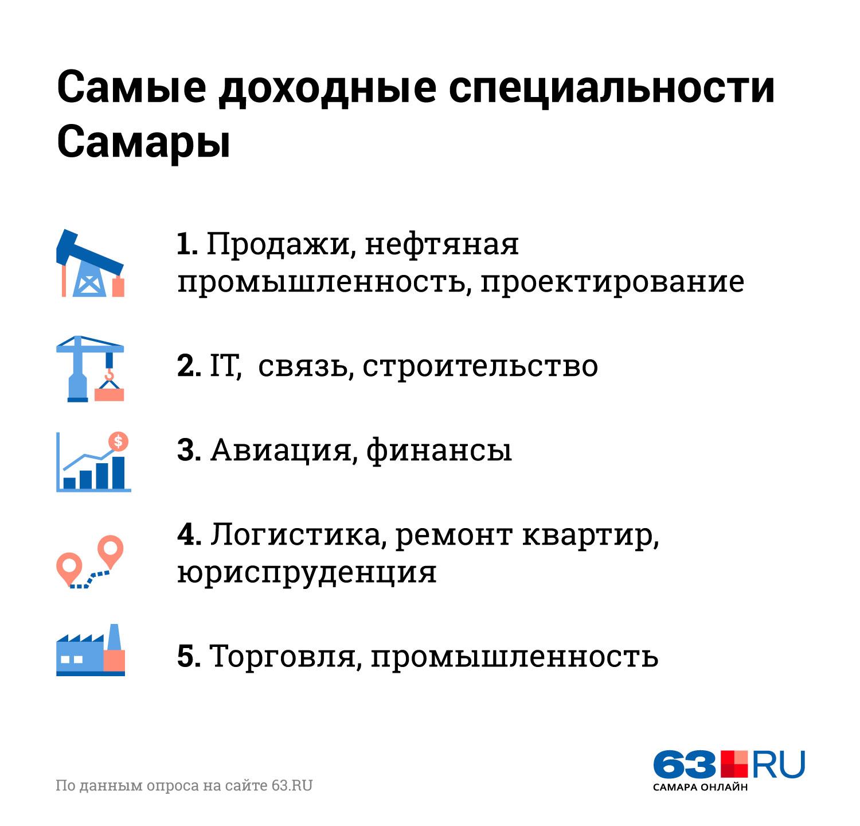 Инфографика: Анна Рыбакова