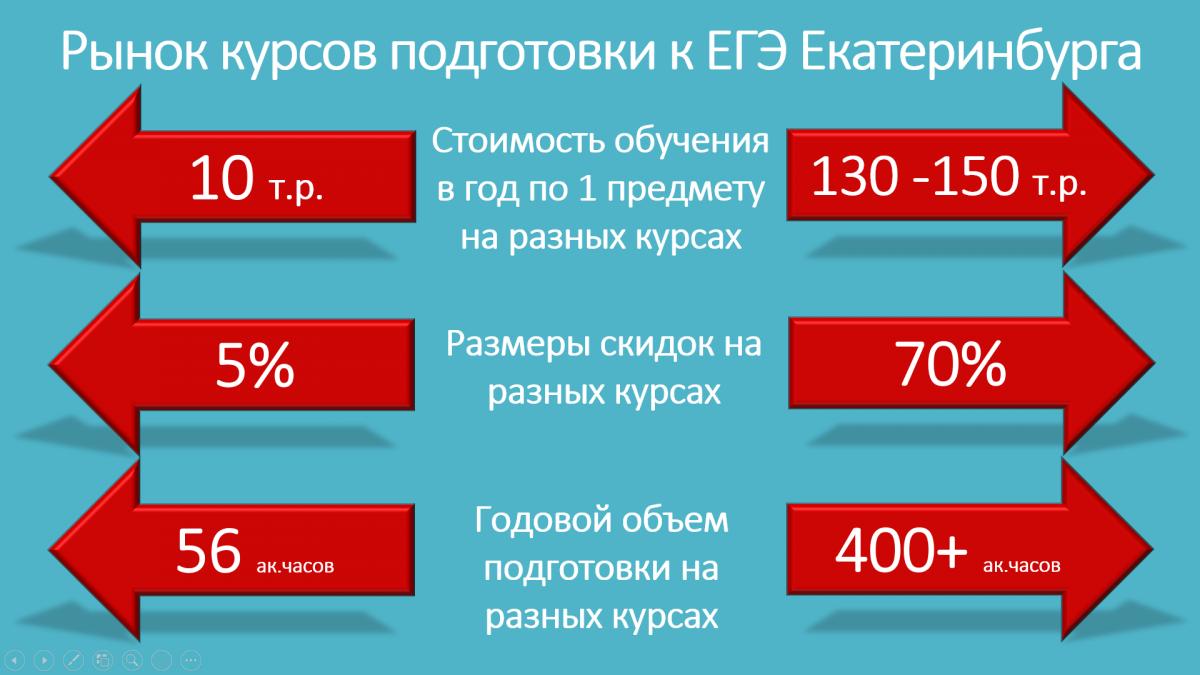 Сотни тысяч рублей на подготовку к ЕГЭ или 1–3 миллиона за учёбу в университете — семьи выпускников перед непростым выбором