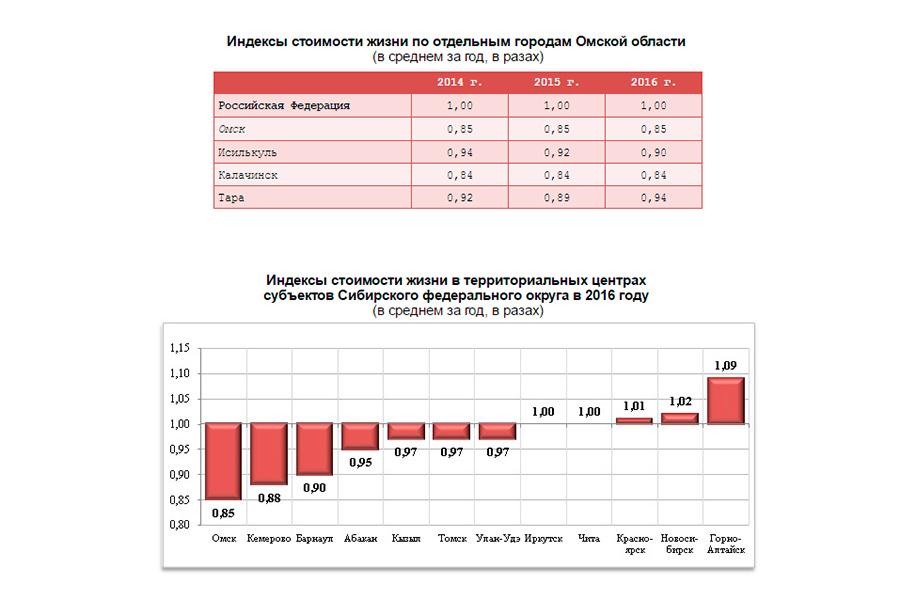 Омск оказался самым недорогим городом Сибири поцене жизни